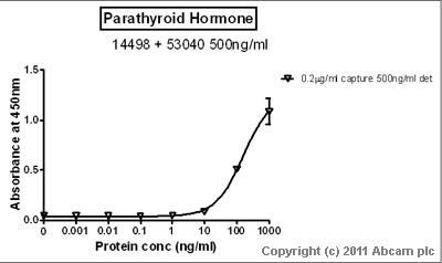 Sandwich ELISA - Parathyroid Hormone antibody (ab53040)