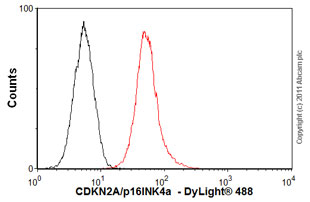 Flow Cytometry - Anti-CDKN2A/p16INK4a  [2D9A12] antibody (ab54210)