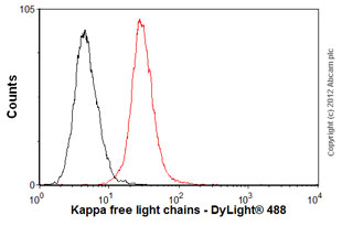 Flow Cytometry-Anti-Kappa free light chains antibody [5H11](ab54312)