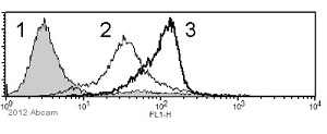 Flow Cytometry - Anti-Fc epsilon RI antibody [9E1] (ab54411)