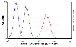 Flow Cytometry-Anti-DHX8 antibody(ab54592)