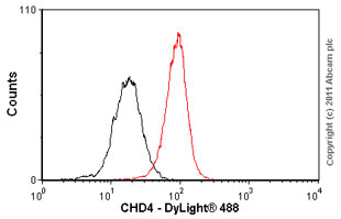 Flow Cytometry - CHD4 antibody (ab54603)