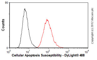 Flow Cytometry - Anti-Cellular Apoptosis Susceptibility antibody (ab54674)
