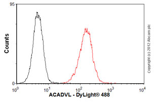 Flow Cytometry - Anti-ACADVL antibody (ab54698)