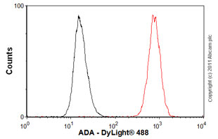Flow Cytometry - Anti-ADA antibody (ab54969)