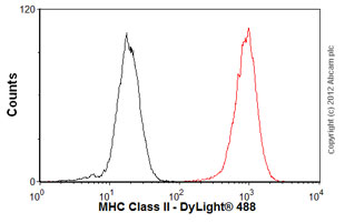 Flow Cytometry-Anti-MHC Class II antibody(ab55152)