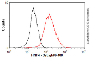 Flow Cytometry - Anti-HNF-4-alpha antibody (ab55223)