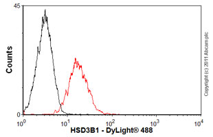 Flow Cytometry-HSD3B1 antibody(ab55268)