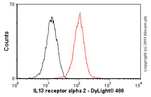 Flow Cytometry - IL13 receptor alpha 2 antibody (ab55275)