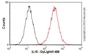 Flow Cytometry-Anti-IL15 antibody(ab55276)