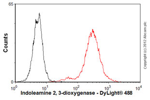 Flow Cytometry-Anti-Indoleamine 2, 3-dioxygenase antibody(ab55305)