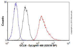 Flow Cytometry-Anti-GCLM antibody(ab55436)