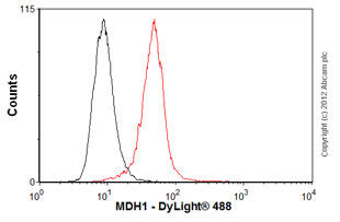 Flow Cytometry - Anti-MDH1 antibody [2B11-B7] (ab55528)