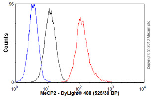 Flow Cytometry-Anti-MeCP2 antibody(ab55538)