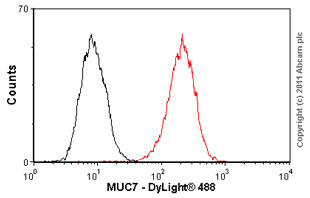 Flow Cytometry - MUC7 antibody (ab55542)