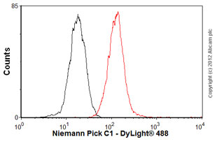Flow Cytometry-Anti-Niemann Pick C1 antibody(ab55706)