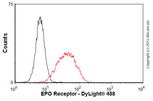 Flow Cytometry - Anti-EPO Receptor antibody [MM-0031-6G7] (ab56310)