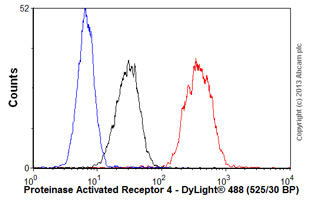 Flow Cytometry - Anti-Proteinase Activated Receptor 4 antibody (ab56359)