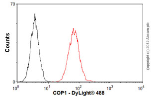Flow Cytometry - Anti-COP1 antibody (ab56400)