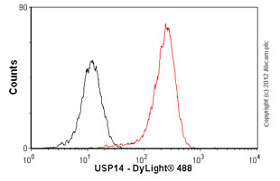 Flow Cytometry-Anti-USP14 antibody(ab56427)