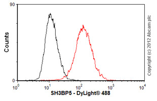 Flow Cytometry-Anti-SH3BP5 antibody(ab56603)