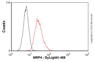 Flow Cytometry - Anti-MRP4 antibody (ab56675)