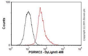 Flow Cytometry - Anti-PGRMC2 antibody (ab56711)