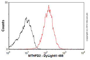 Flow Cytometry-Anti-MTHFD2 antibody(ab56772)