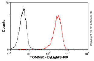 Flow Cytometry - TOMM20 antibody (ab56783)