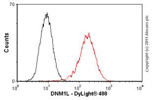 Flow Cytometry - DNM1L antibody (ab56788)
