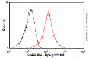 Flow Cytometry - Anti-GADD45G antibody (ab56802)