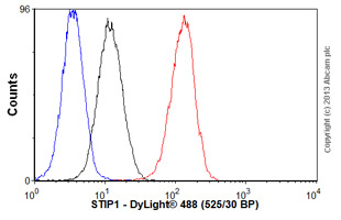 Flow Cytometry-Anti-STIP1 antibody(ab56873)