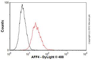 Flow Cytometry-Anti-AFF4 antibody(ab57077)