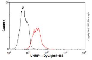 Flow Cytometry-Anti-UHRF1 antibody(ab57083)