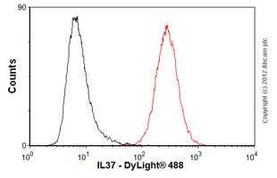 Flow Cytometry-Anti-IL37 antibody(ab57187)