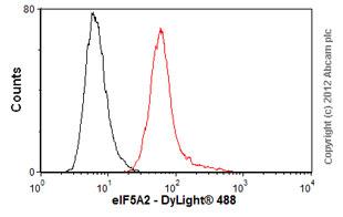 Flow Cytometry-Anti-eIF5A2 antibody(ab57421)