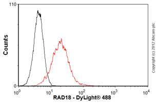 Flow Cytometry-Anti-RAD18 antibody(ab57447)