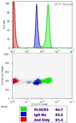 Flow Cytometry - Anti-PLSCR3 antibody (ab57554)