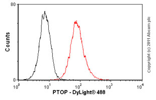 Flow Cytometry - Anti-PTOP antibody (ab57595)