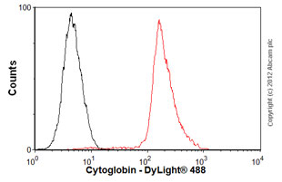 Flow Cytometry-Anti-Cytoglobin antibody(ab57713)