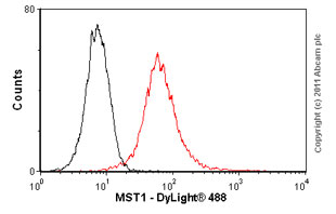 Flow Cytometry - Anti-Serine/threonine-protein kinase 4 antibody (ab57836)
