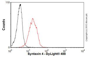 Flow Cytometry - Anti-Syntaxin 4 antibody (ab57841)