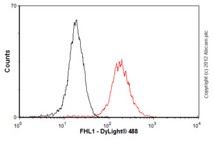 Flow Cytometry-Anti-FHL1 antibody(ab58067)
