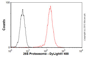 Flow Cytometry - Anti-PSMD9 antibody (ab58115)