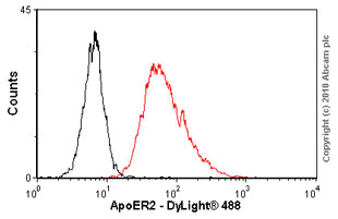 Flow Cytometry - ApoER2 antibody (ab58216)