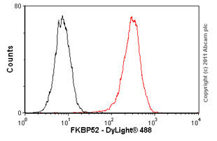 Flow Cytometry - Anti-FKBP52 antibody [Hi52C] (ab59460)