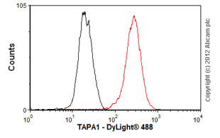 Flow Cytometry-Anti-TAPA1 antibody [TS81] - Azide free(ab59477)