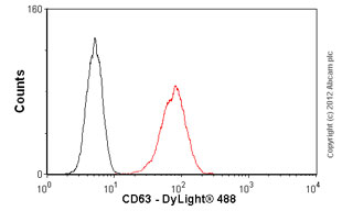 Flow Cytometry-Anti-CD63 antibody [TS63] - Azide free(ab59479)