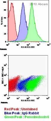 Flow Cytometry - Peroxiredoxin 6 antibody (ab59543)