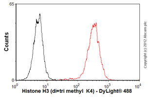 Flow Cytometry-Anti-Histone H3 (di+tri methyl  K4) antibody [mAbcam 6000] - ChIP Grade(ab6000)